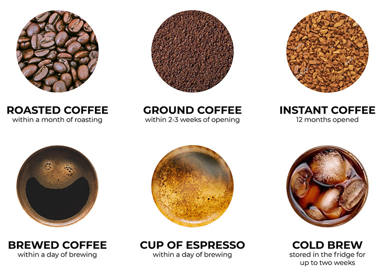 The shelf life of different types of coffee