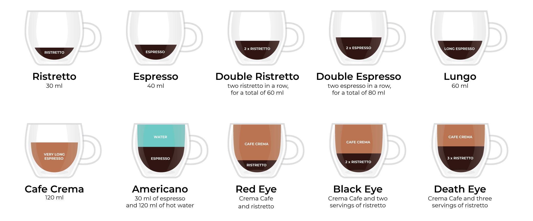 Rezepte für schwarzen Kaffee